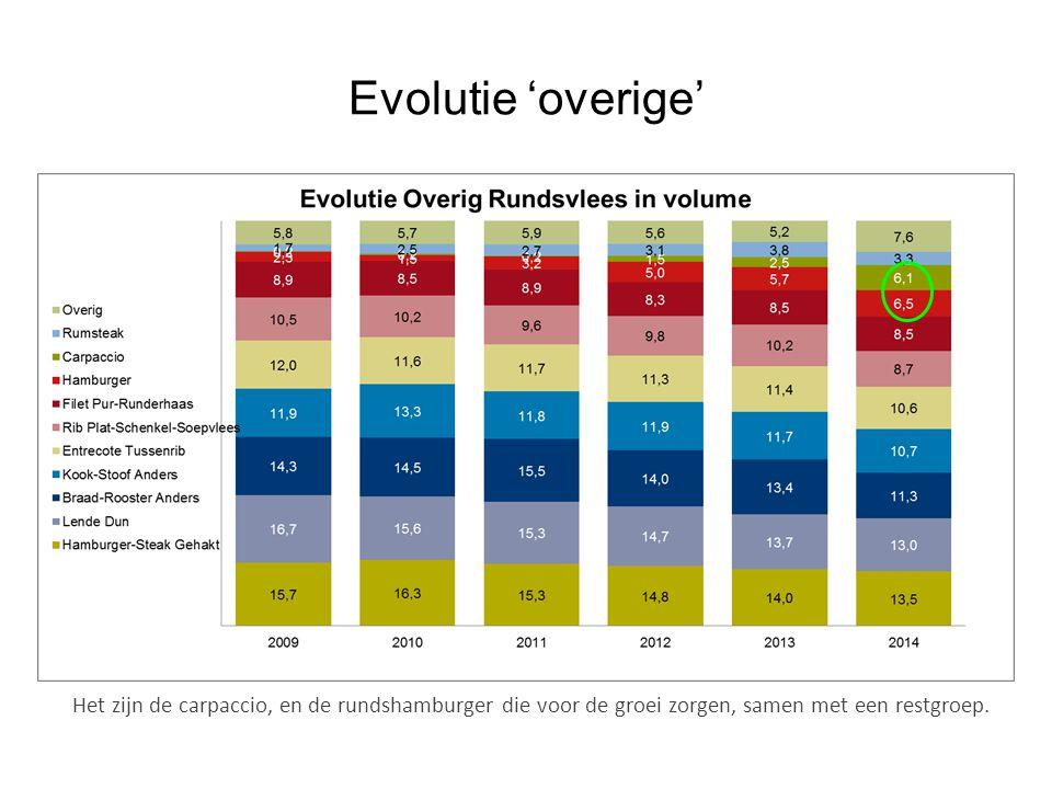 Evolutie 'overige' Het zijn de carpaccio, en de rundshamburger die voor de groei zorgen, samen met een restgroep.