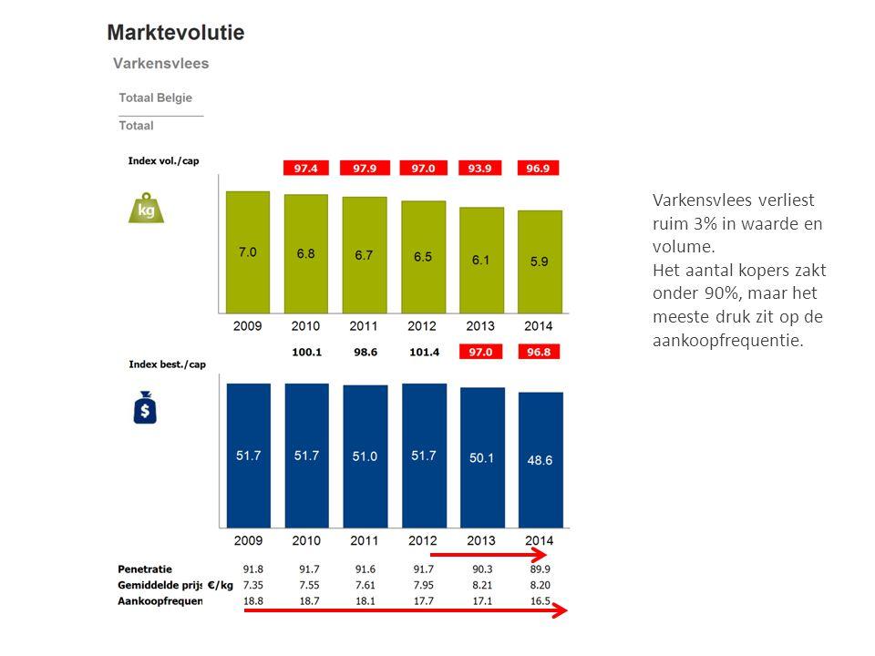 Varkensvlees verliest ruim 3% in waarde en volume.