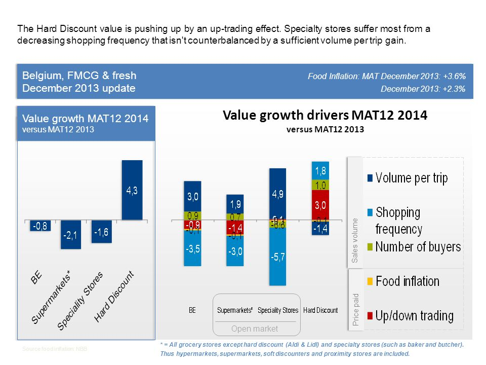 Value growth drivers MAT12 2014
