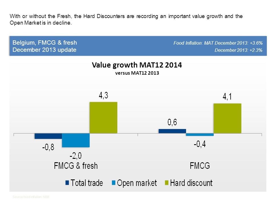With or without the Fresh, the Hard Discounters are recording an important value growth and the Open Market is in decline.