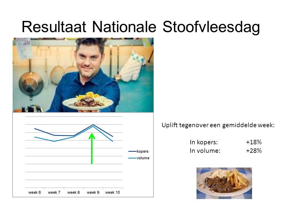 Resultaat Nationale Stoofvleesdag