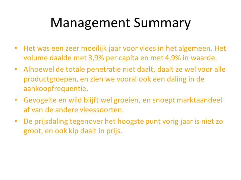 Management Summary Het was een zeer moeilijk jaar voor vlees in het algemeen. Het volume daalde met 3,9% per capita en met 4,9% in waarde.