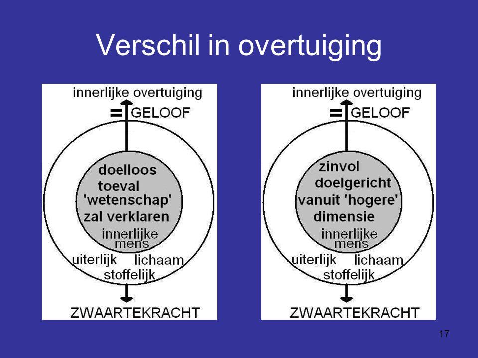 Verschil in overtuiging