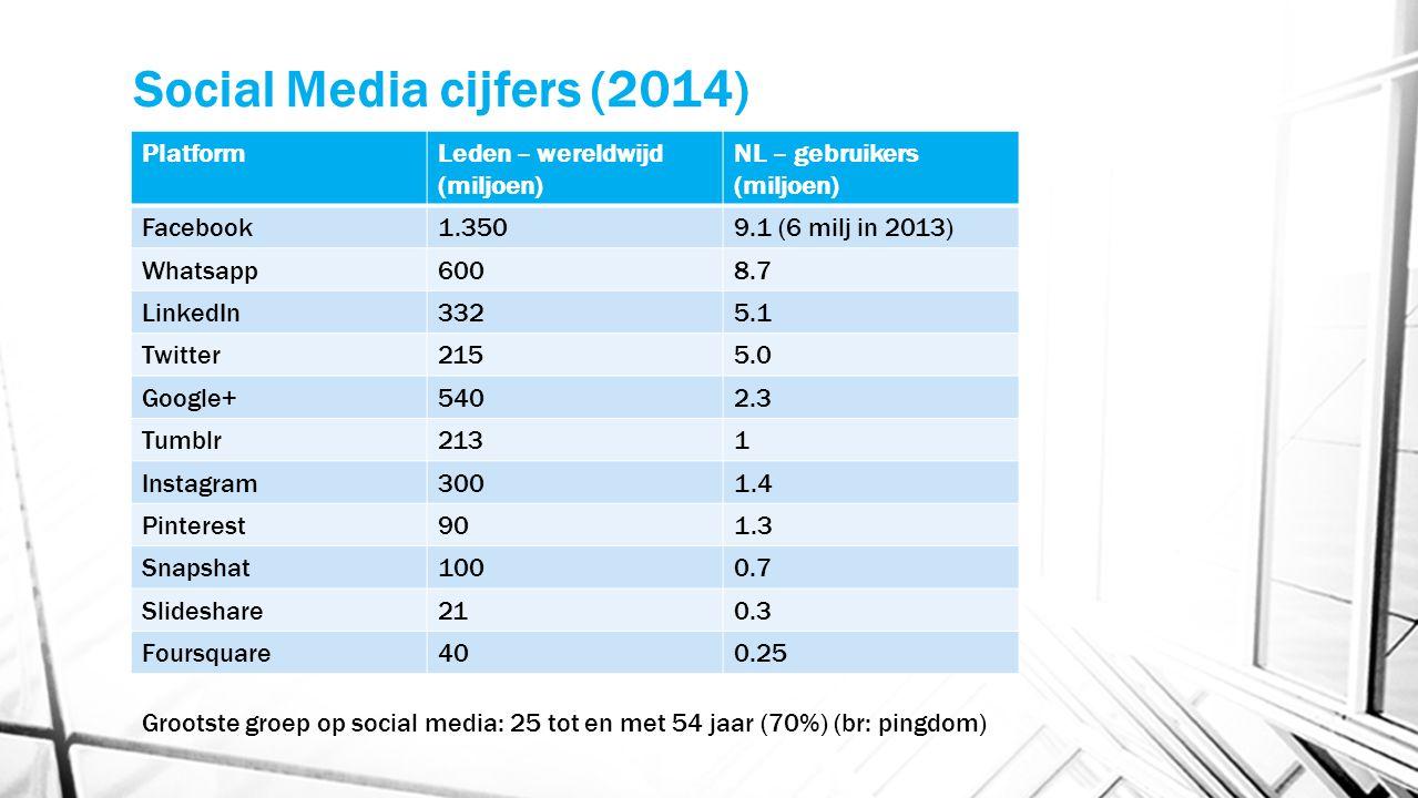Social Media cijfers (2014)
