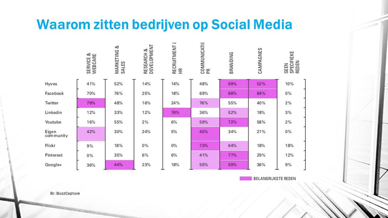 Waarom zitten bedrijven op Social Media