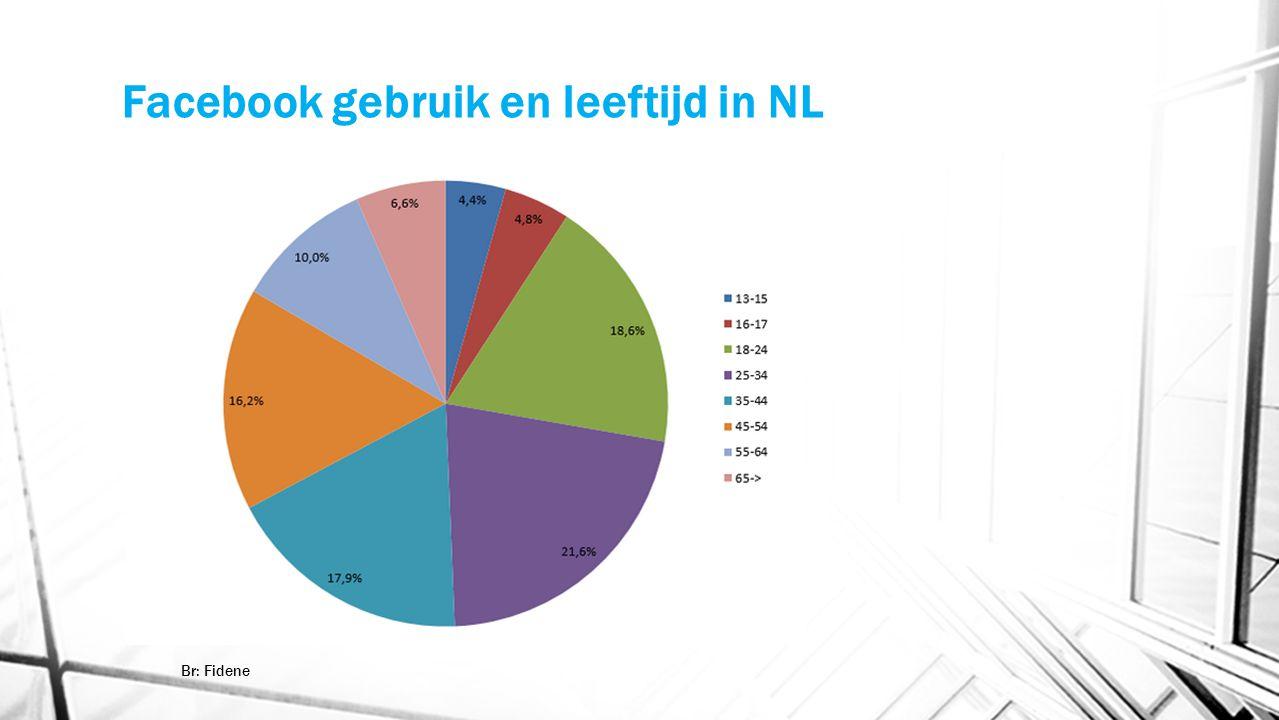 Facebook gebruik en leeftijd in NL
