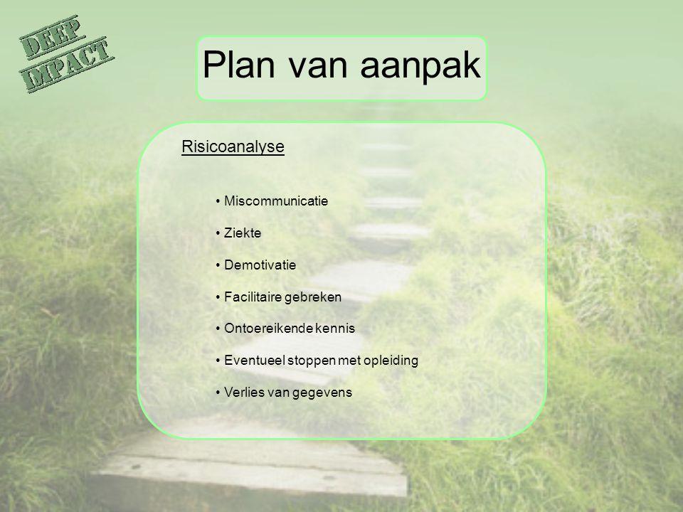 Plan van aanpak Risicoanalyse Miscommunicatie Ziekte Demotivatie