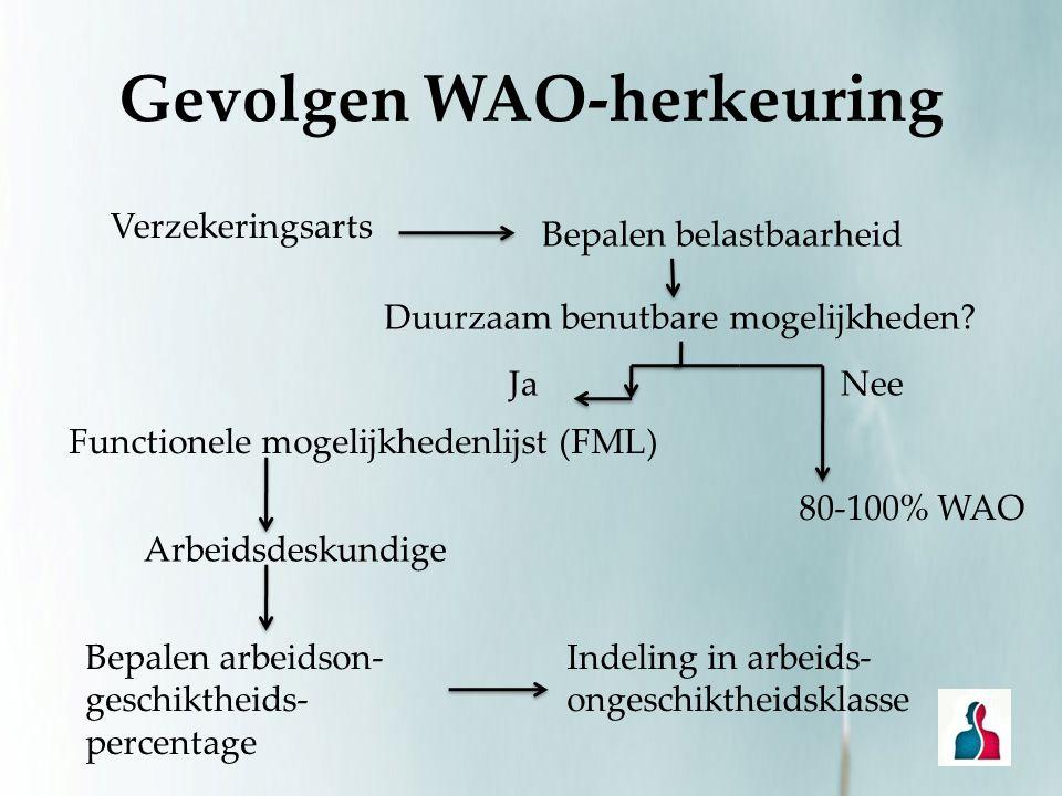 Gevolgen WAO-herkeuring