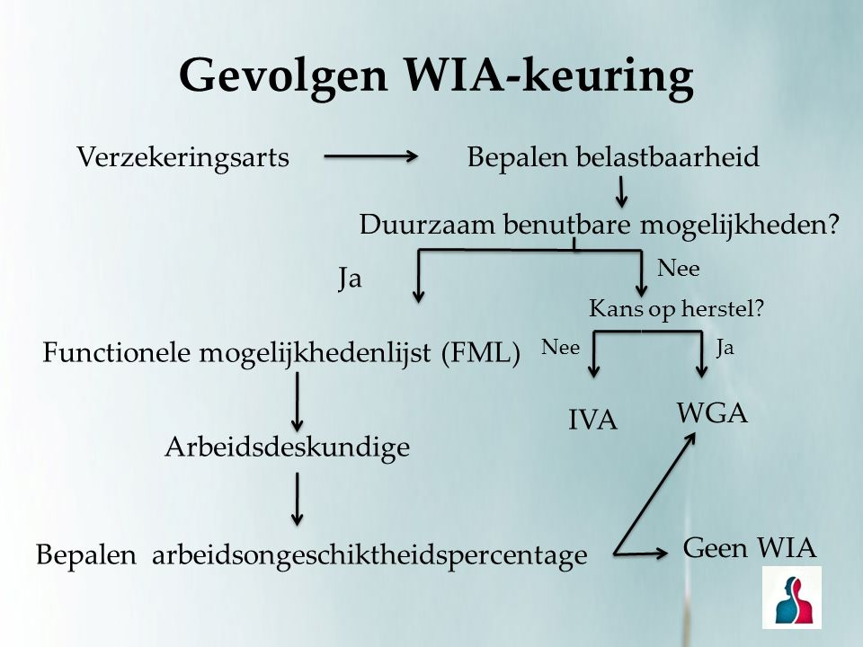 Gevolgen WIA-keuring Verzekeringsarts Bepalen belastbaarheid