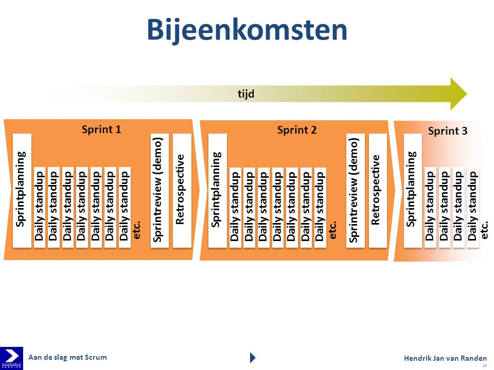 Bijeenkomsten tijd Sprint 1 Sprint 2 Sprint 3 Sprintplanning