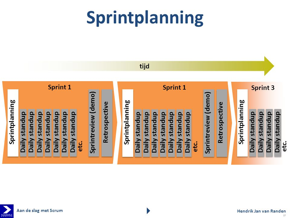 Sprintplanning tijd Sprint 1 Sprint 1 Sprint 3 Sprintplanning
