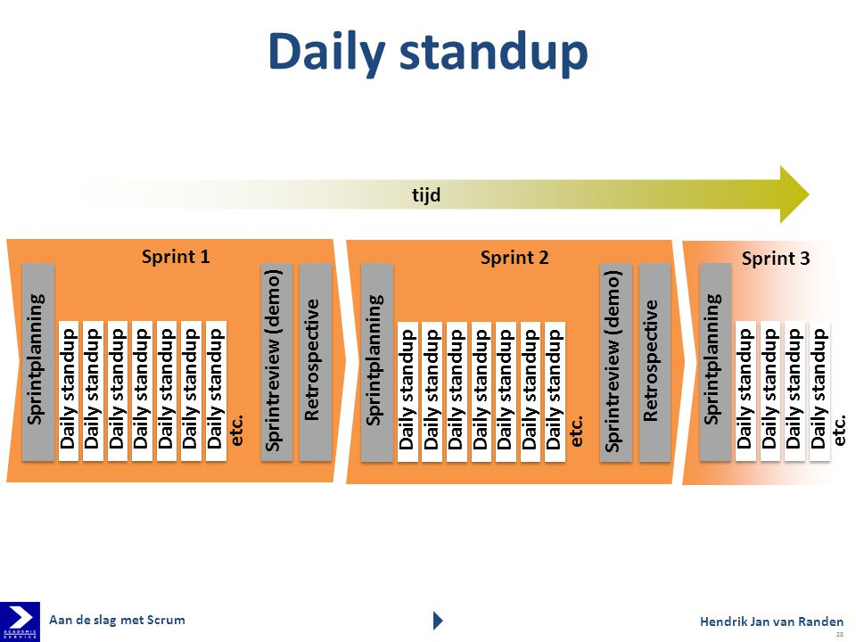 Daily standup tijd Sprint 1 Sprint 2 Sprint 3 Sprintplanning