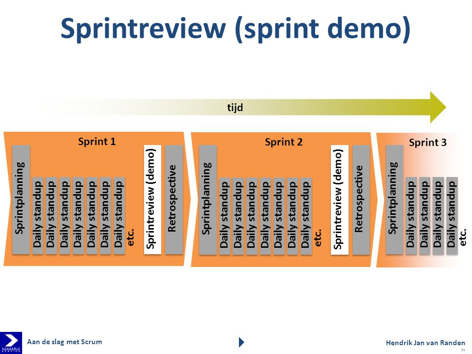 Sprintreview (sprint demo)