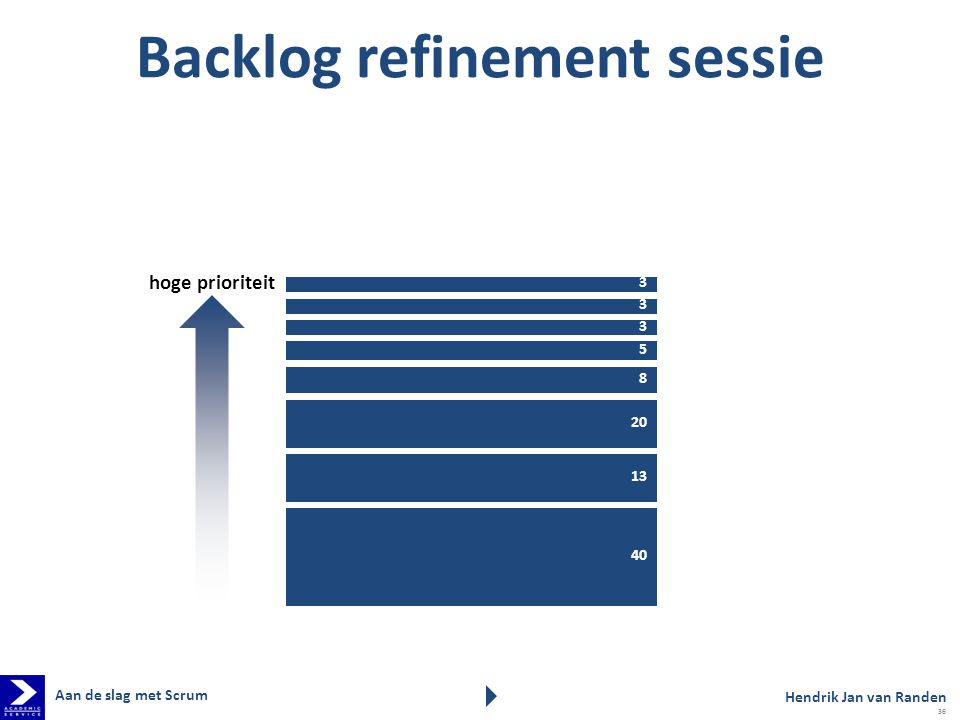 Backlog refinement sessie