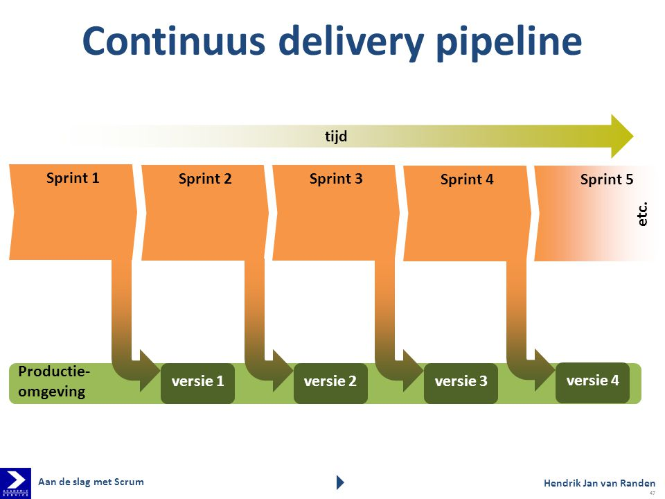 Continuus delivery pipeline