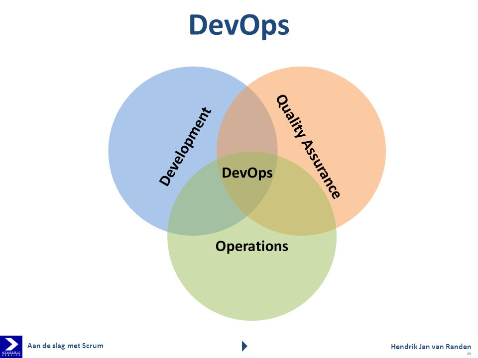 DevOps Quality Assurance Development DevOps Operations