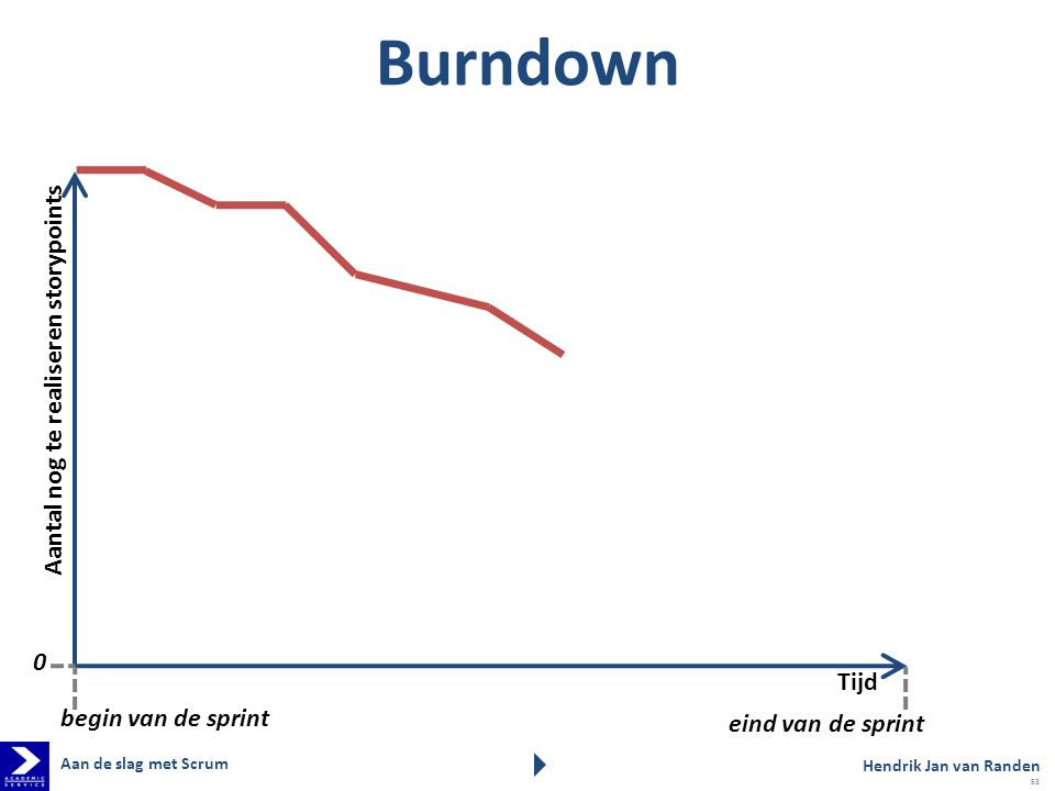 Burndown Aantal nog te realiseren storypoints Tijd begin van de sprint