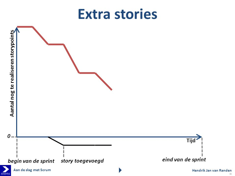Extra stories Aantal nog te realiseren storypoints Tijd