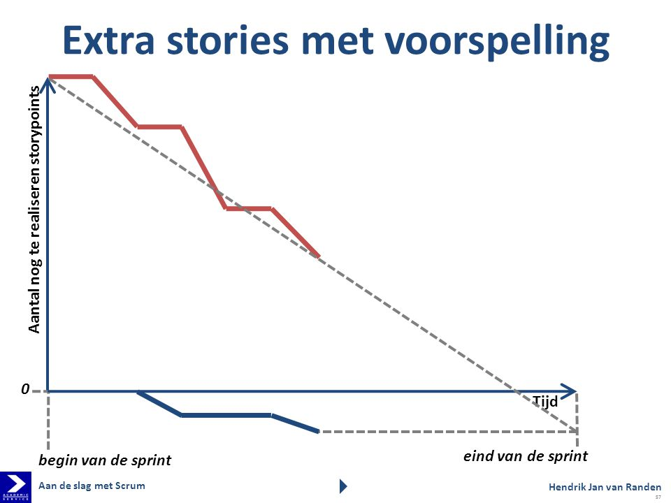 Extra stories met voorspelling