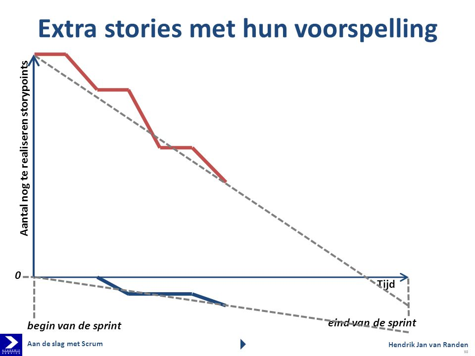 Extra stories met hun voorspelling