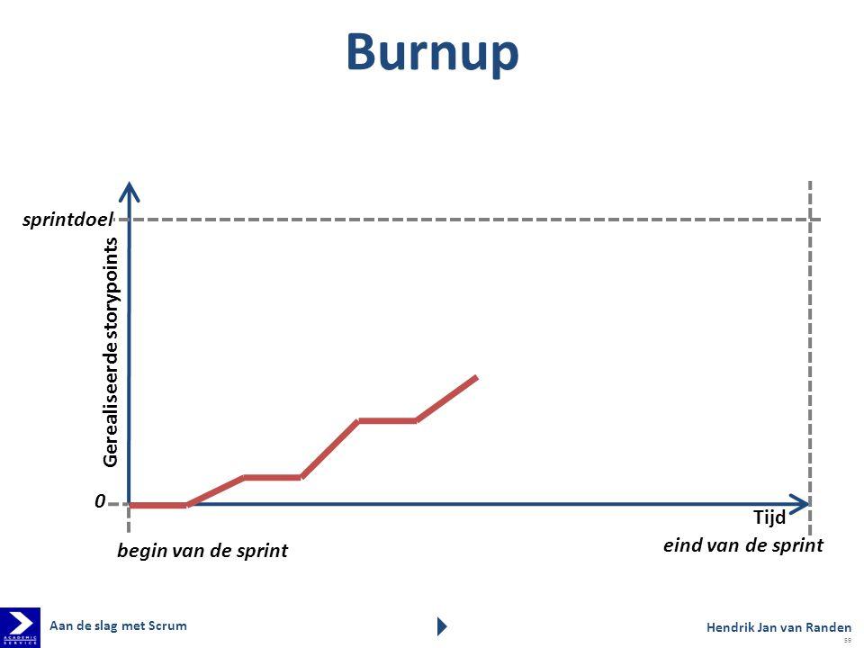 Burnup sprintdoel Gerealiseerde storypoints Tijd eind van de sprint