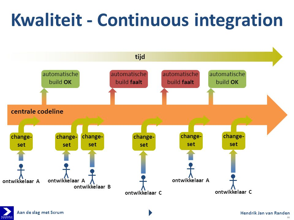 Kwaliteit - Continuous integration