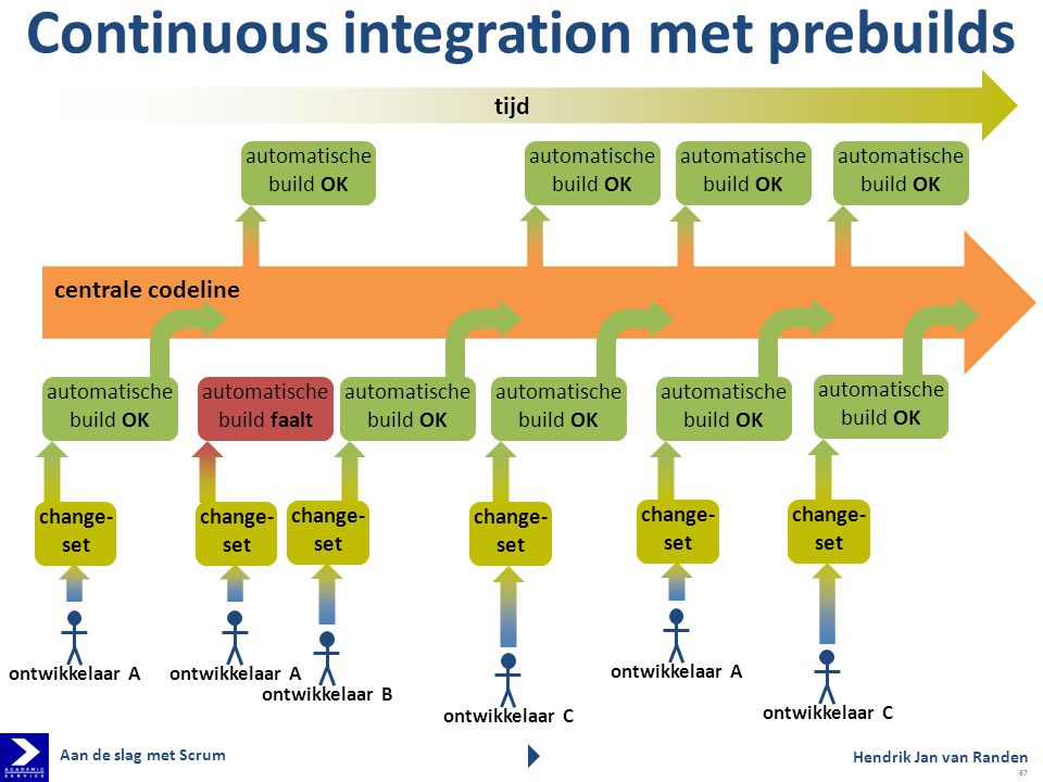 Continuous integration met prebuilds