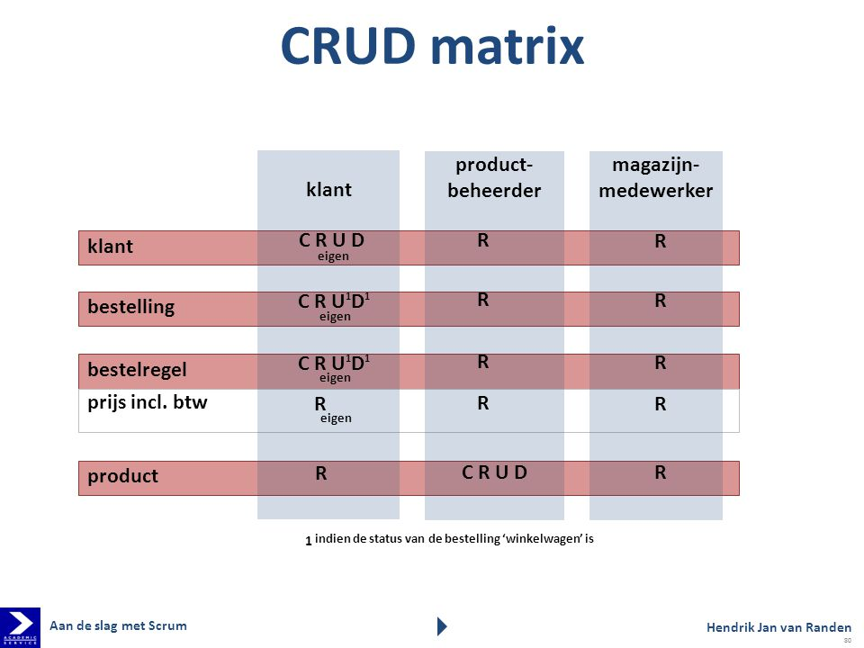 CRUD matrix klant product- beheerder magazijn- medewerker klant