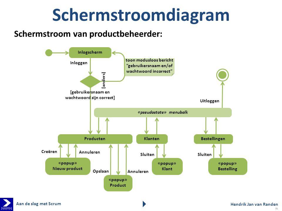 Schermstroomdiagram Schermstroom van productbeheerder: Inlogscherm