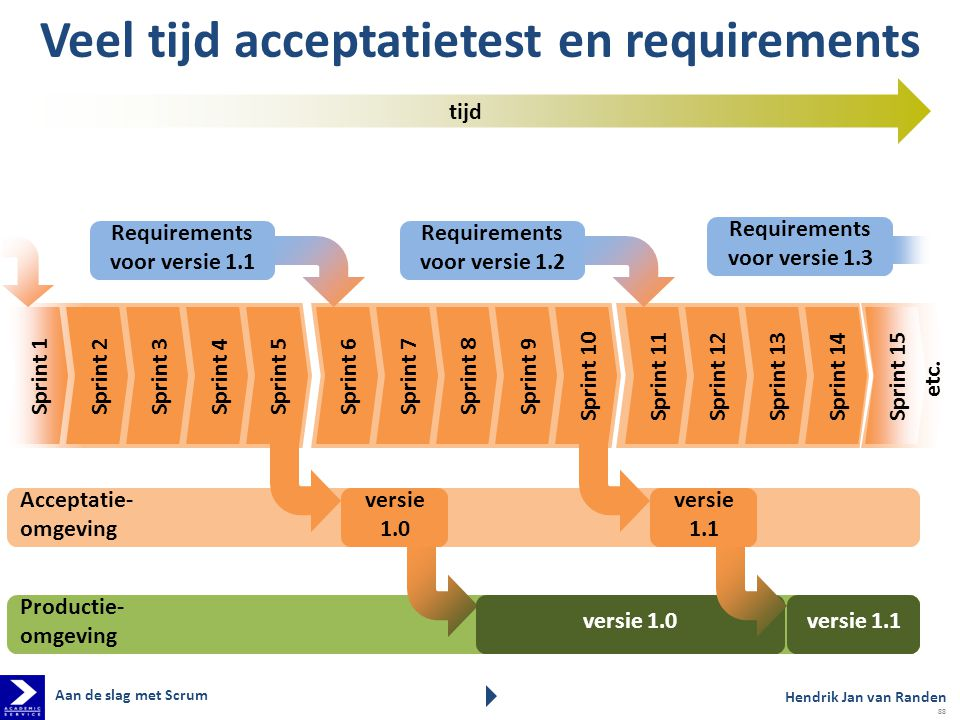 Veel tijd acceptatietest en requirements