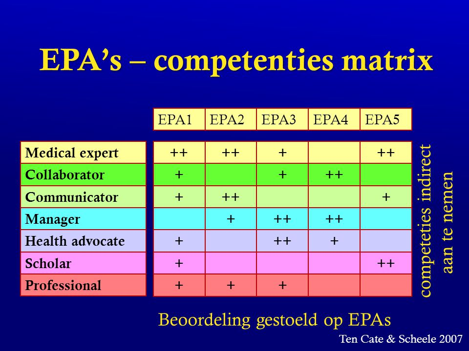 EPA's – competenties matrix