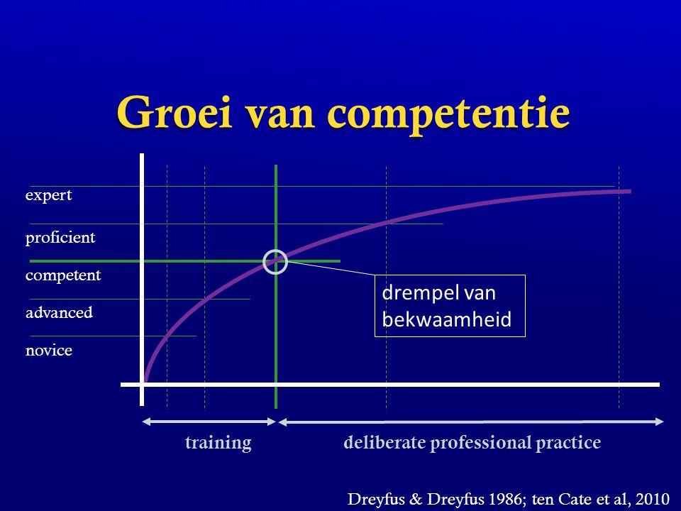 deliberate professional practice