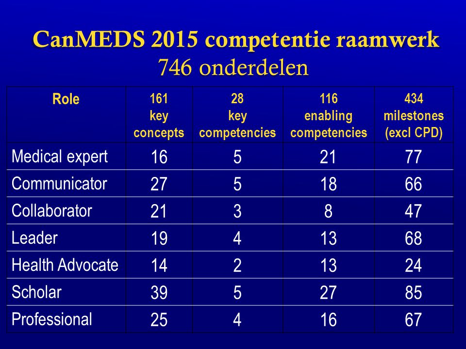 CanMEDS 2015 competentie raamwerk 746 onderdelen