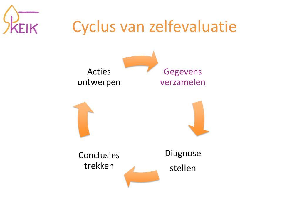 Cyclus van zelfevaluatie