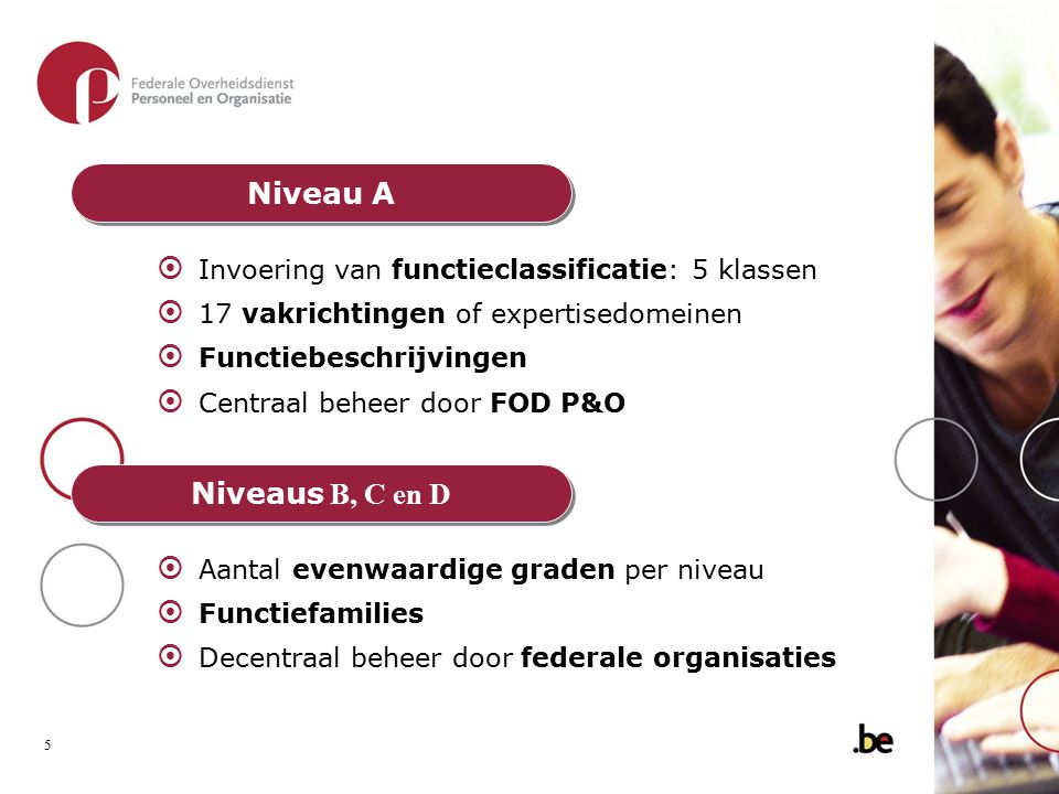Niveau A Invoering van functieclassificatie: 5 klassen. 17 vakrichtingen of expertisedomeinen. Functiebeschrijvingen.