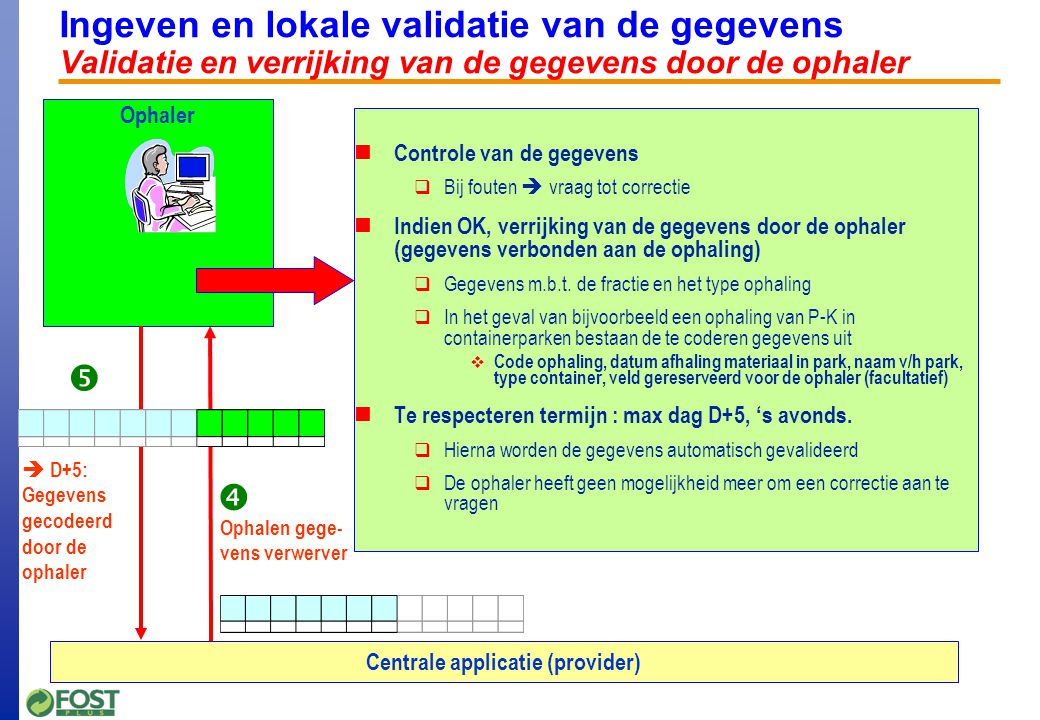 Ingeven en lokale validatie van de gegevens Samenvatting termijnen