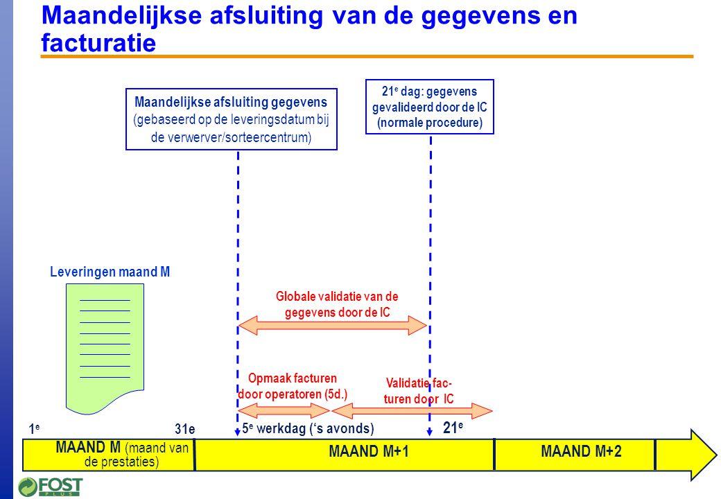 Maandelijkse afsluiting van de gegevens en facturatie Enkele richtlijnen m.b.t. de facturatie van de ophalingen