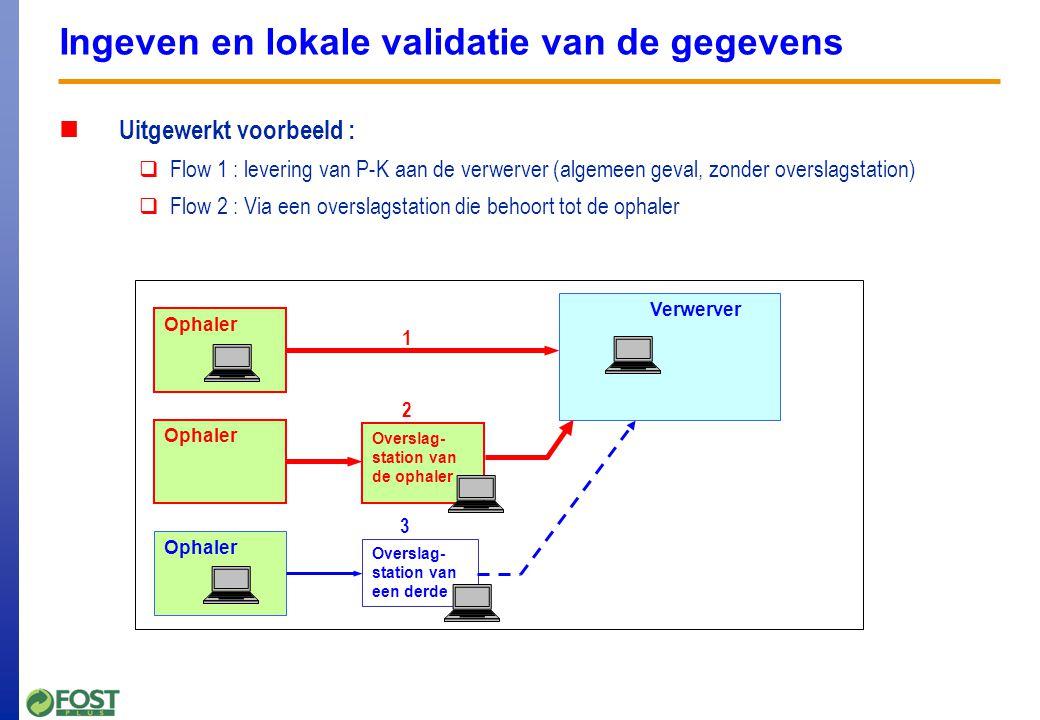 Ingeven en lokale validatie van de gegevens Basisprincipes