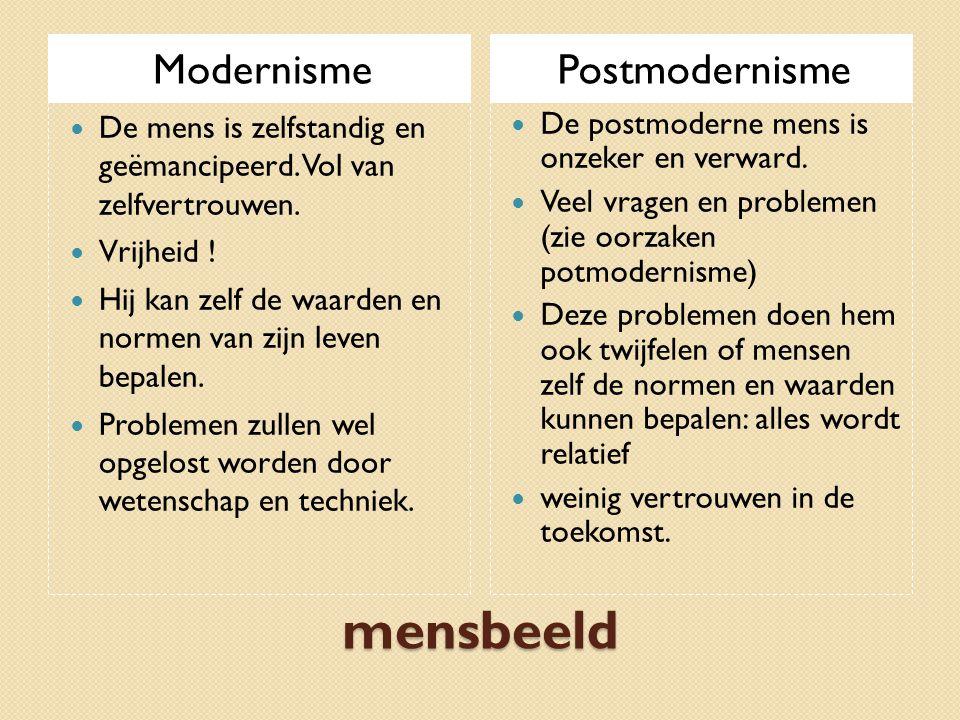 mensbeeld Modernisme Postmodernisme