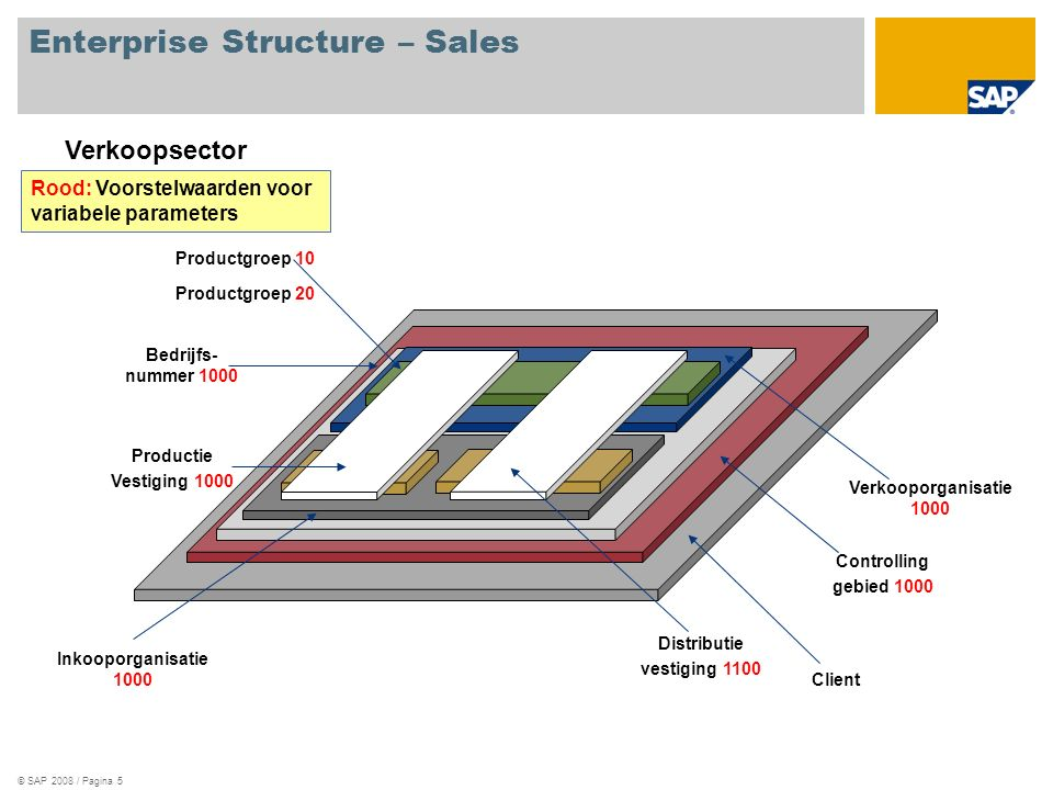 Enterprise Structure – Sales