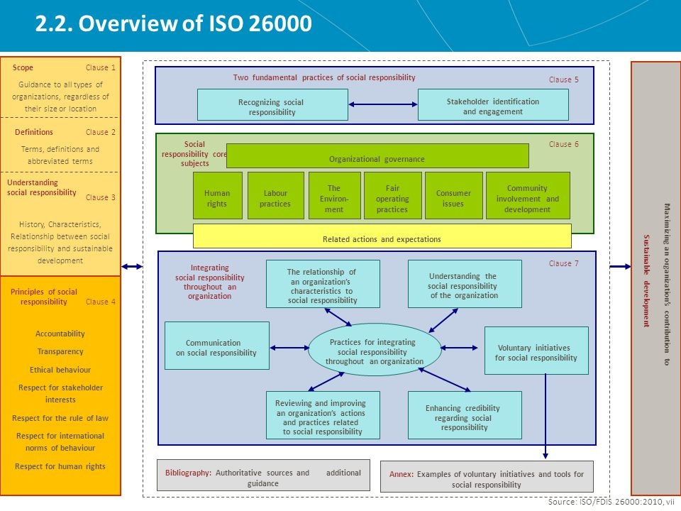 2.2. Overview of ISO 26000 Scope Clause 1