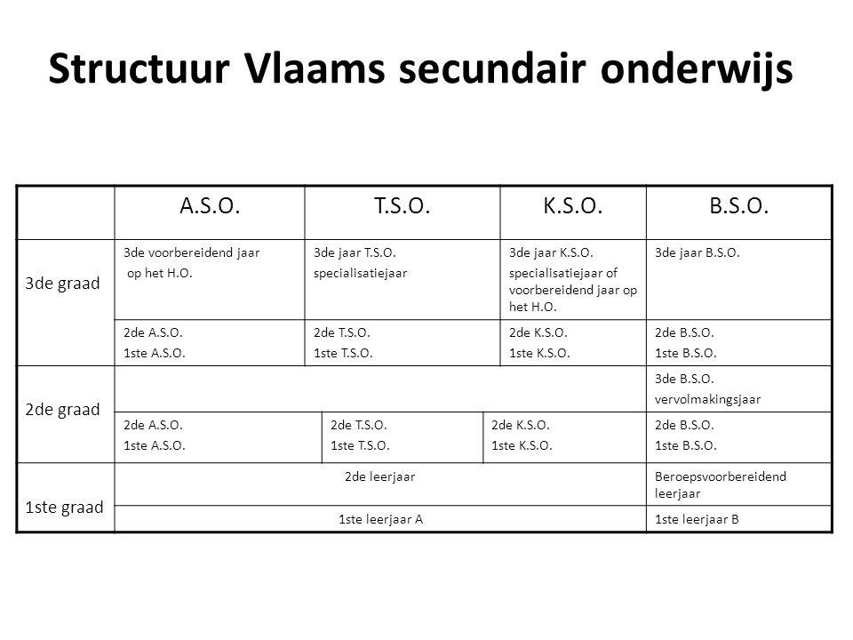 Structuur Vlaams secundair onderwijs
