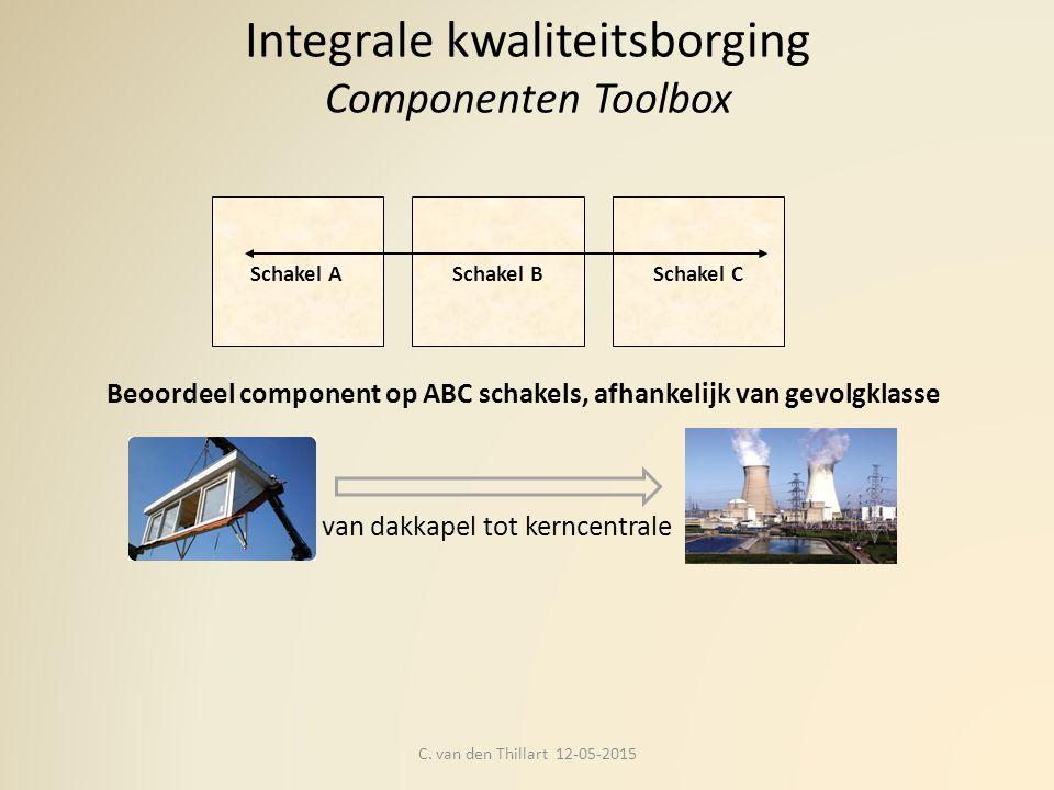 Integrale kwaliteitsborging Componenten Toolbox