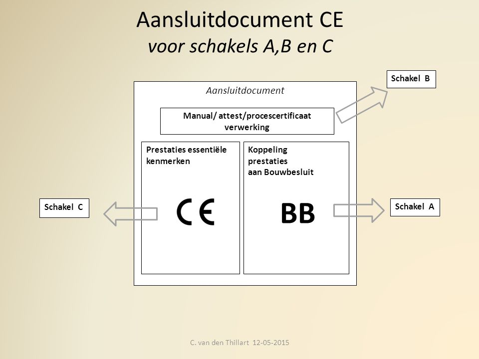 Aansluitdocument CE voor schakels A,B en C