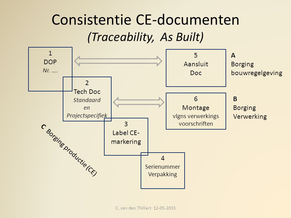 Consistentie CE-documenten (Traceability, As Built)