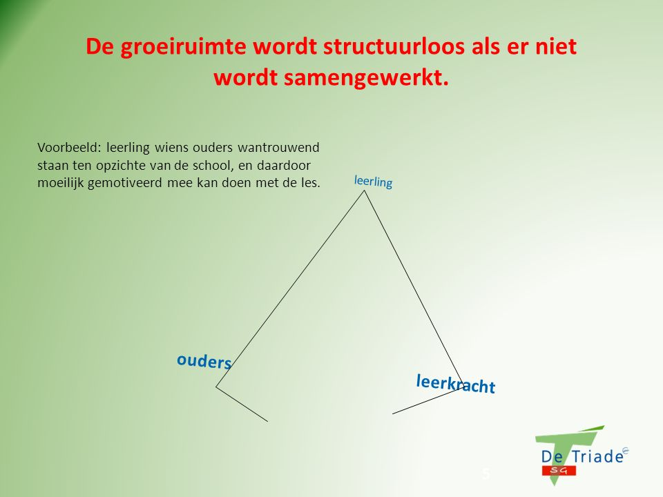 De groeiruimte wordt structuurloos als er niet wordt samengewerkt.