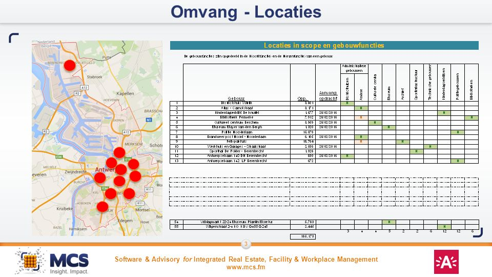 Omvang - Locaties