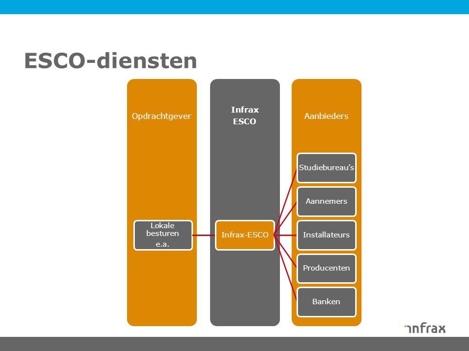 ESCO-diensten 10 4/21/2017 Lokale besturen e.a. Infrax-ESCO