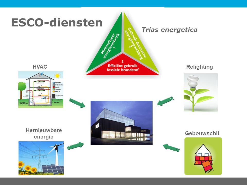 ESCO-diensten Trias energetica HVAC Relighting Hernieuwbare energie