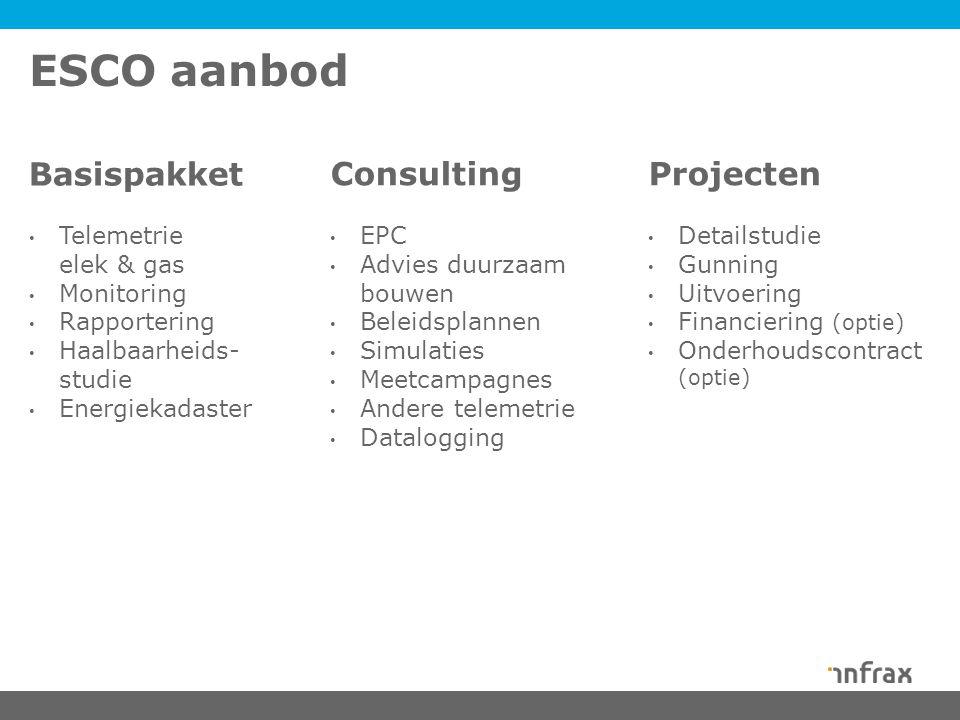 ESCO aanbod Basispakket Consulting Projecten Telemetrie elek & gas